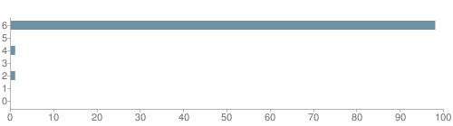 Chart?cht=bhs&chs=500x140&chbh=10&chco=6f92a3&chxt=x,y&chd=t:98,0,1,0,1,0,0&chm=t+98%,333333,0,0,10|t+0%,333333,0,1,10|t+1%,333333,0,2,10|t+0%,333333,0,3,10|t+1%,333333,0,4,10|t+0%,333333,0,5,10|t+0%,333333,0,6,10&chxl=1:|other|indian|hawaiian|asian|hispanic|black|white